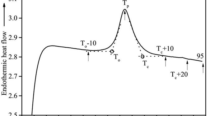 Interpreting The Compositions Of A Two-phase Region In A