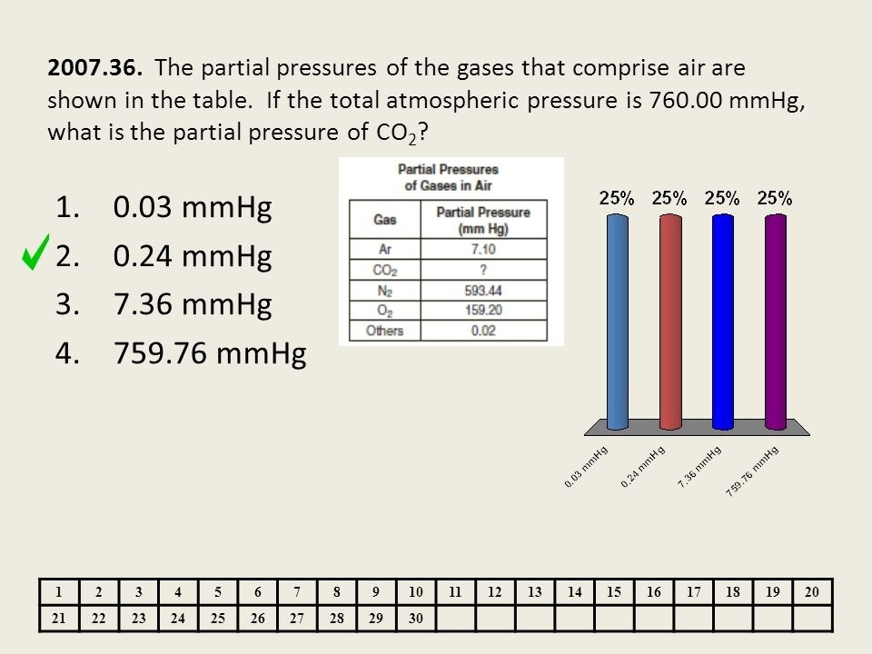 if the total atmospheric pressure is 760.00 mm hg, what is the partial pressure of co2?-0