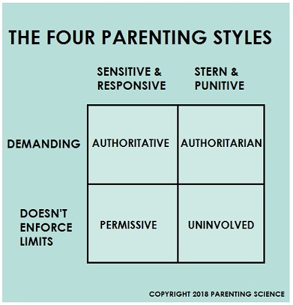 research has found that the result of authoritarian parenting is often adolescents who are-1